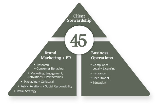 Cannabis Counsel 45 Triangle of Services